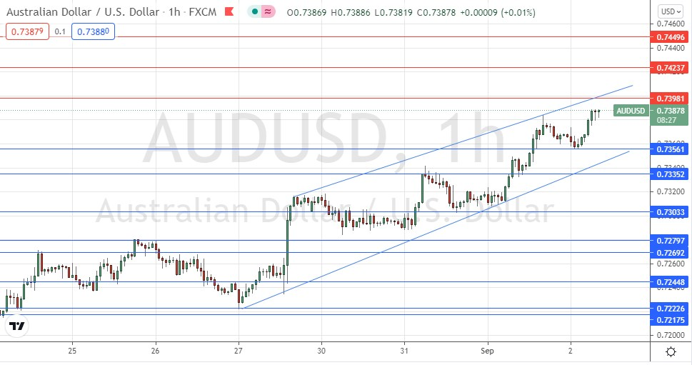 AUD/USD Forex Signal: Bullish Wedge Dominates