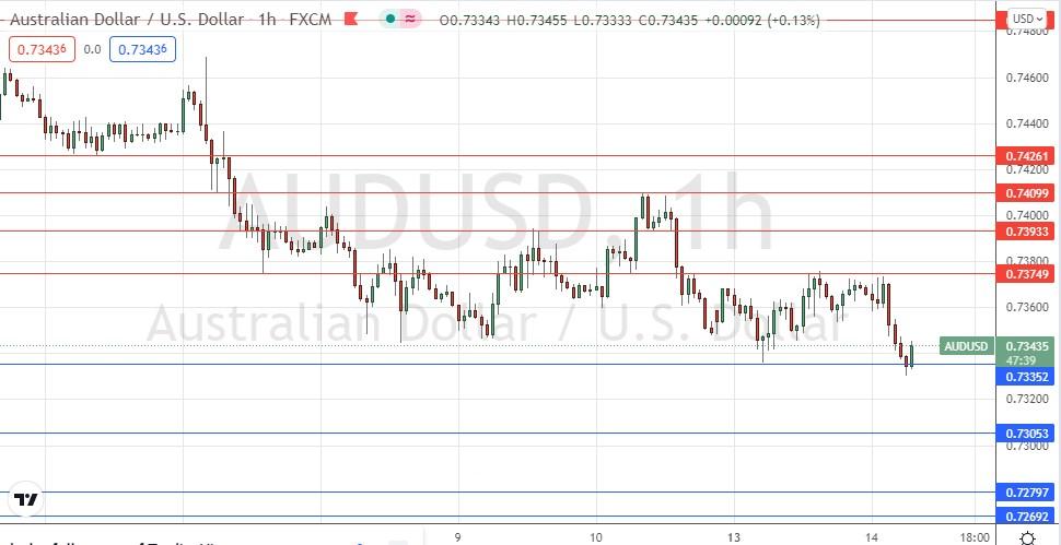 AUD/USD Forex Signal: Aussie Looking Weak