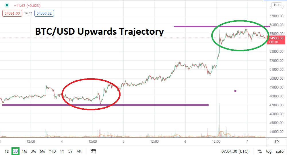 Resistance Levels Proving Powerless in Short Term