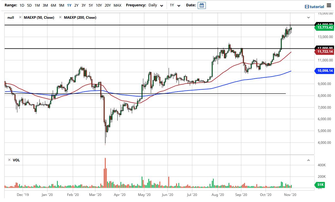 BTC / USD