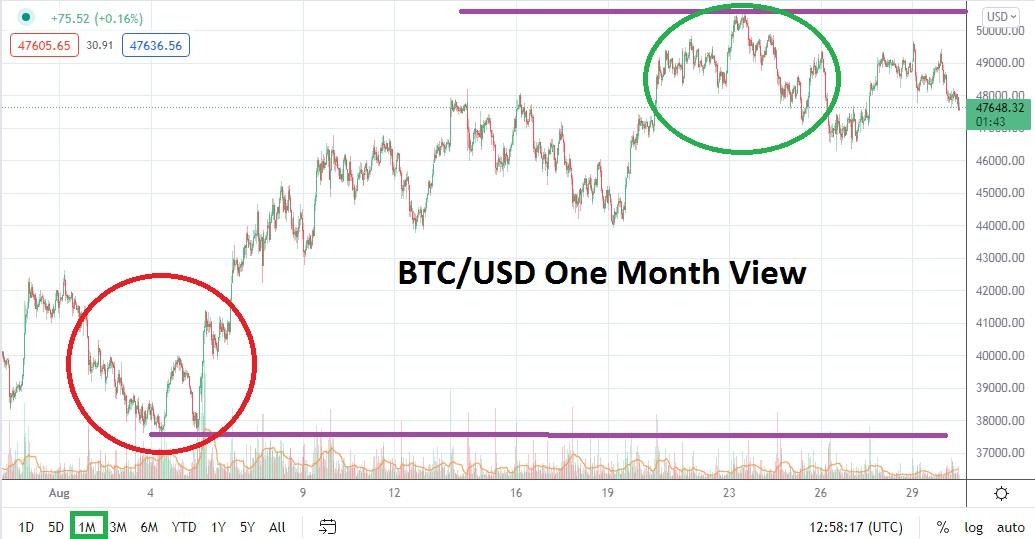Bitcoin Forecast: September 2021