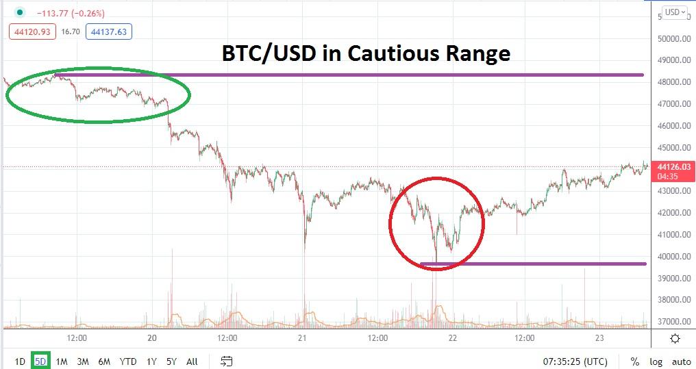 Cautious Range, Support and Nervous Speculators