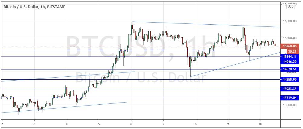 BTC/USD Forex Signal: Still Bullish