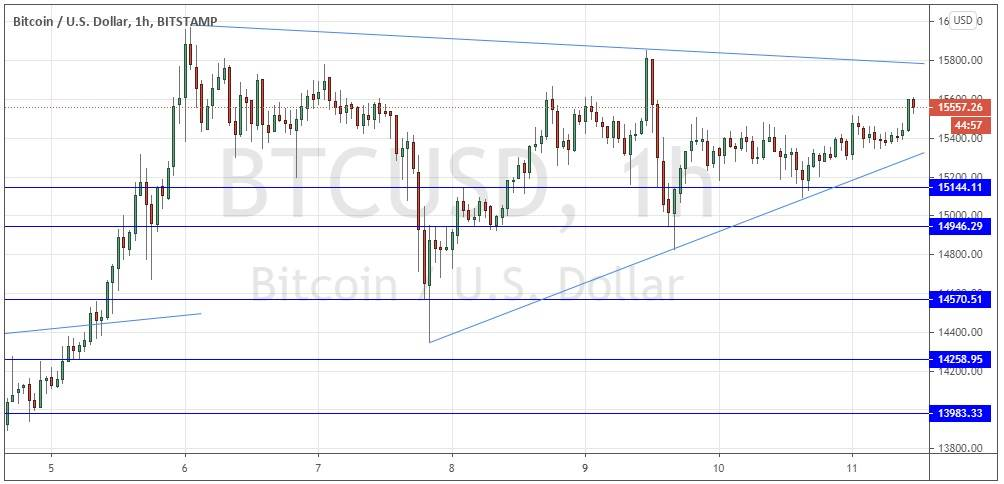 BTC/USD Forex Signal: Bulls in Charge