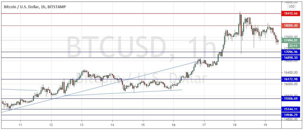 BTC/USD Forex Signal: Bulls in Retreat