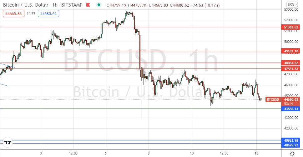 BTC/USD Forex Signal: Bitcoin Looking Heavy