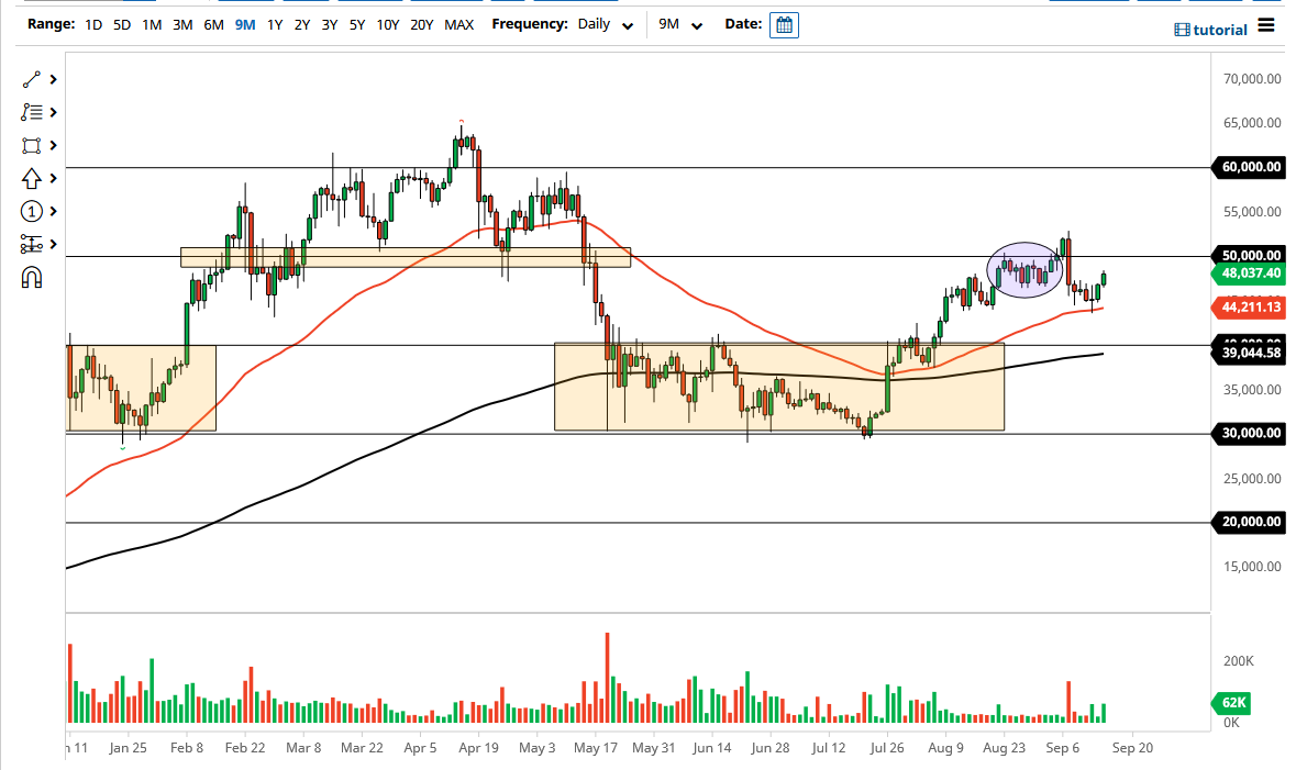 BTC/USD Forecast: Bitcoin Continues its Recovery