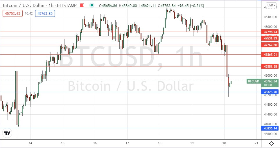 BTC/USD Forex Signal: New Support at $45,326