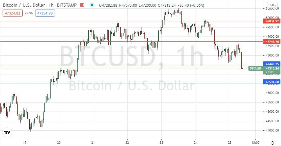 BTC/USD Forex Signal: Rejects $50k