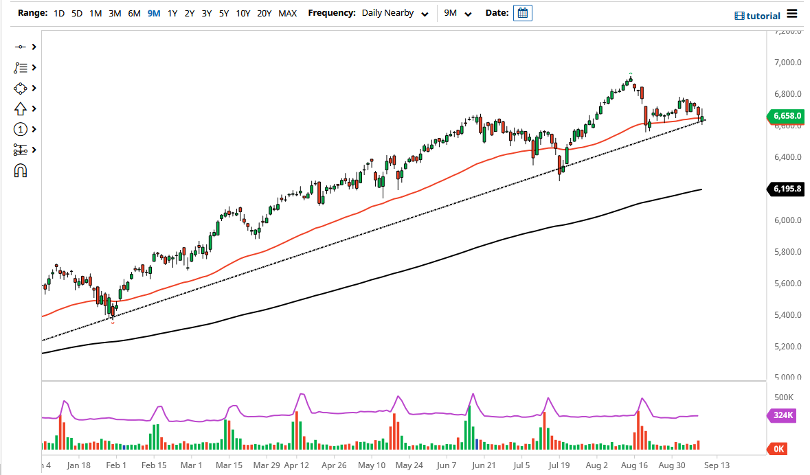 CAC Forecast: Index Forms Ominous Candle