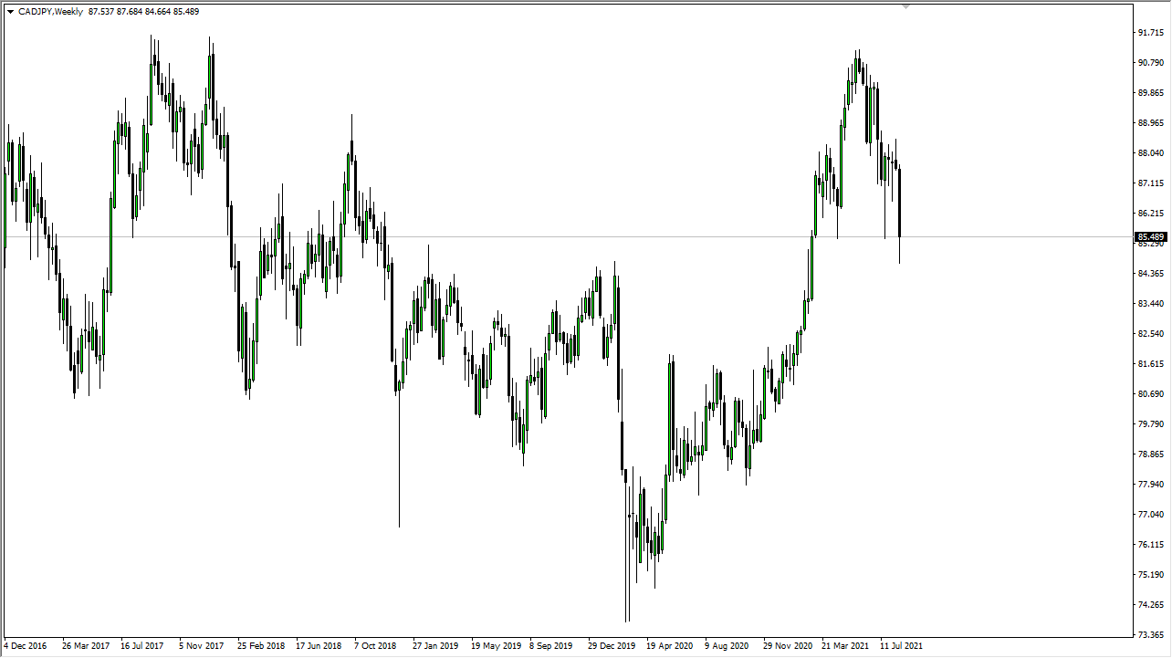 CAD / JPY Weekly Chart
