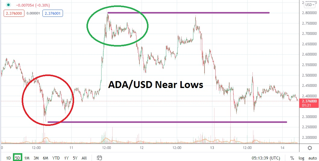 Test of Mid-Term Lows Not Encouraging Right Now