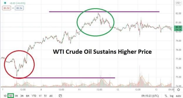 WTI Crude Oil Sustains Higher Prices
