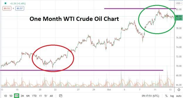 WTI Crude Oil Past Month Price Chart