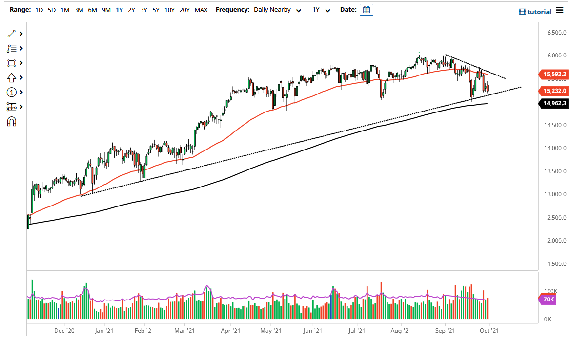 Looking for Support at Major Uptrend Line