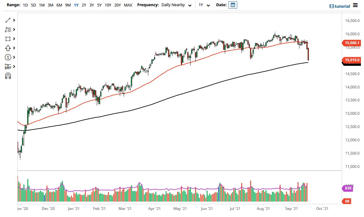 Market Reaches Towards the 15,000 Level