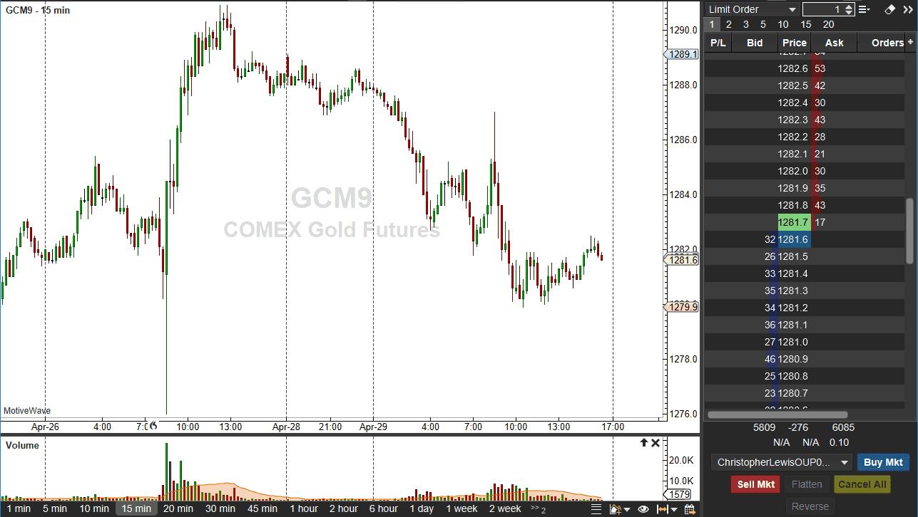 Gold Trading Advantage