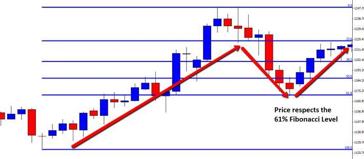Price action strategies forexglossary english forex forum trading strategy