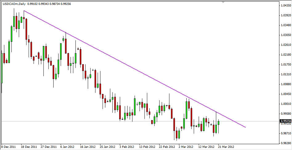 USDCAD Daily downtrend 5612