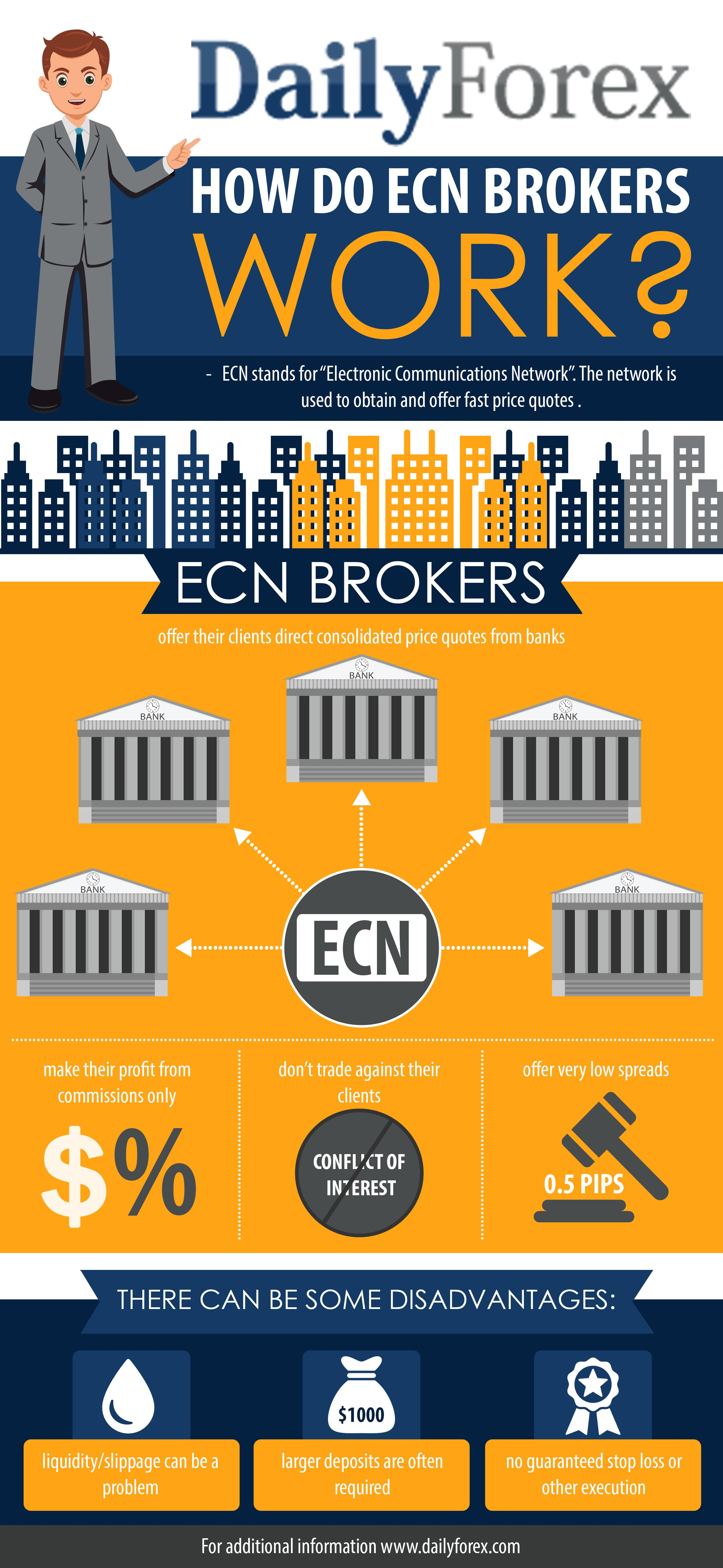 ECN and STP Forex Brokers Infographic | DailyForex