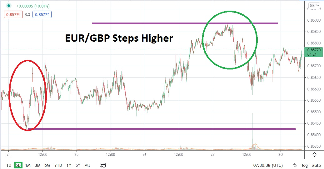 Tight Range and Incremental Steps Higher Short Term