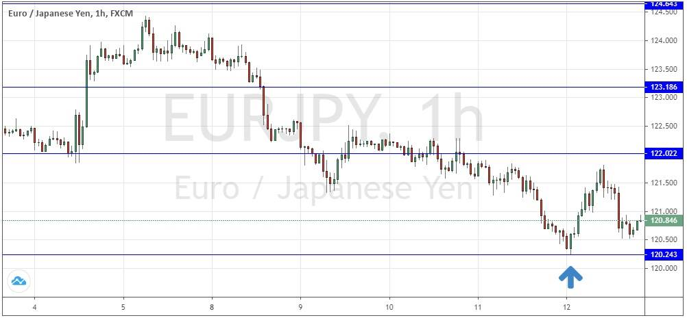 EUR/JPY Hourly Price Chart for 3rd to 12th June 2020