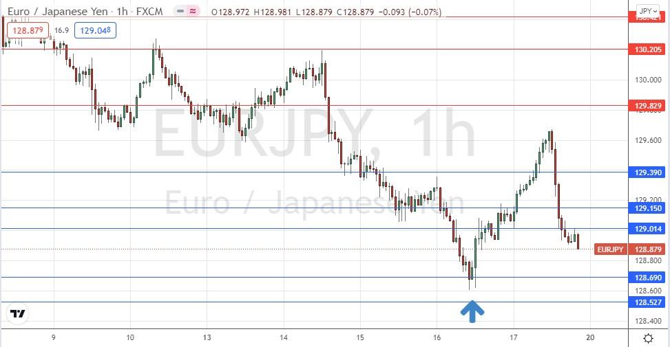 EUR / JPY hourly chart