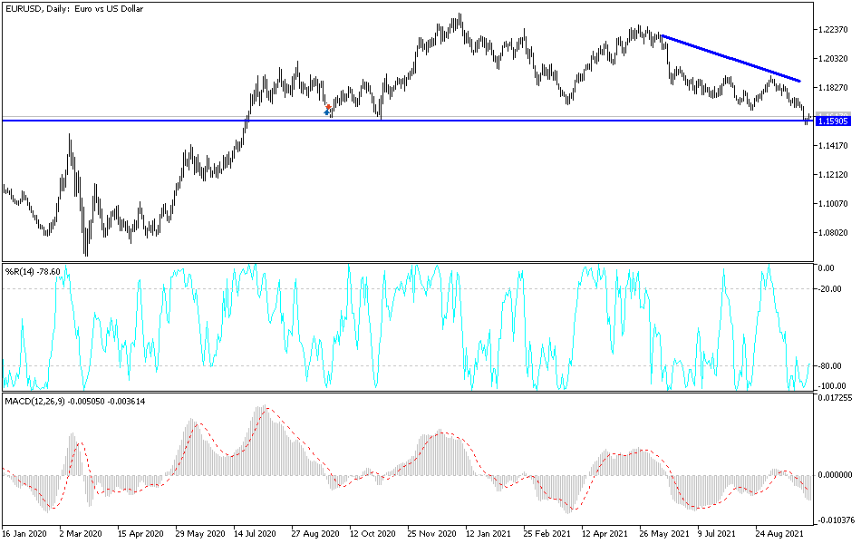 EUR/USD Technical Analysis: Upcoming Strong Move