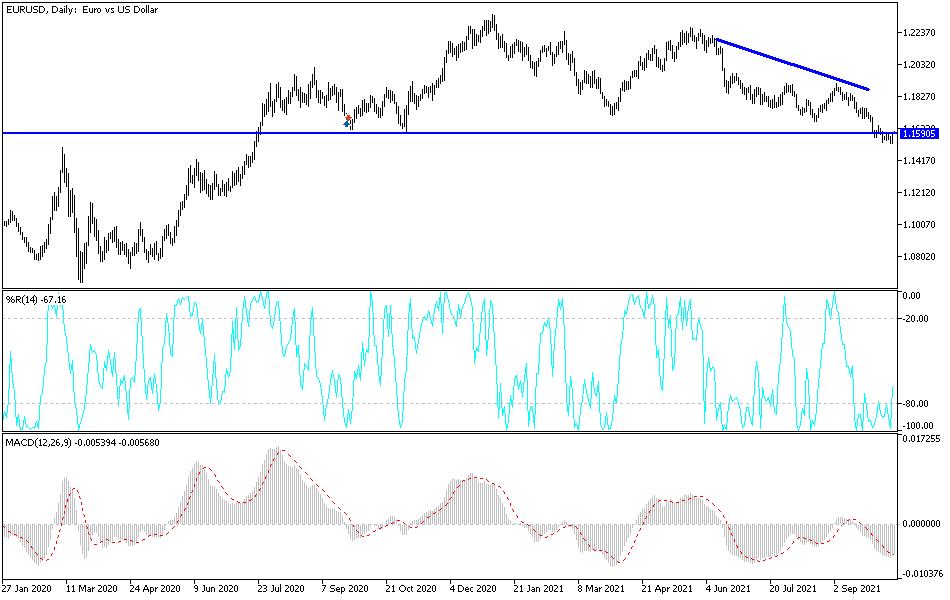 EUR/USD Technical Analysis: Still Bearish