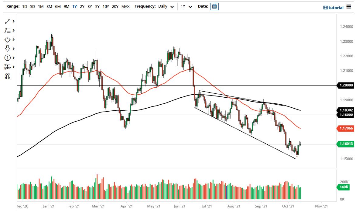 EUR/USD Technical Analysis: Bearish Stability Amid Pressure