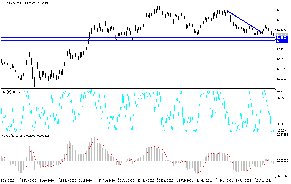 EUR/USD Technical Analysis: Attempts to Stop Losses