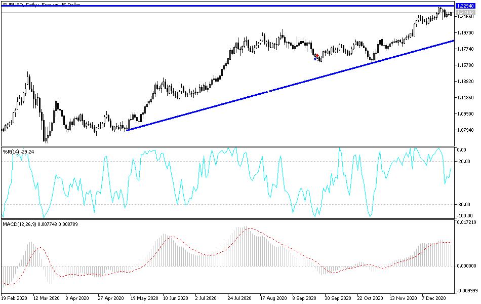 EUR / USD Chart