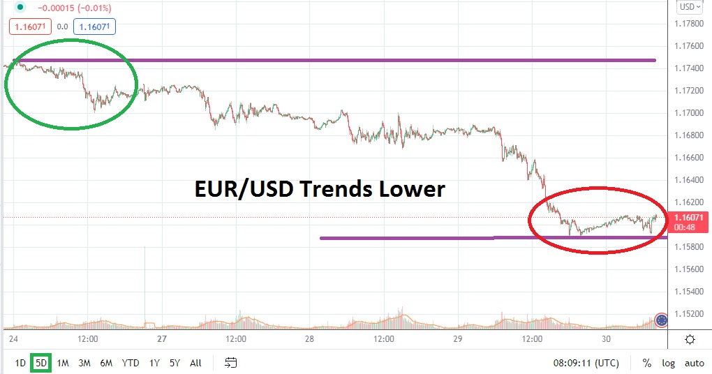 Another Solid Dose of Downwards Momentum Emerges