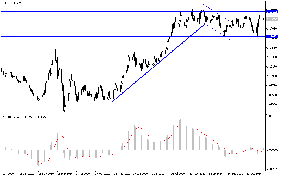 EUR/USD Technical Analysis: Reasons for Stopping Gains