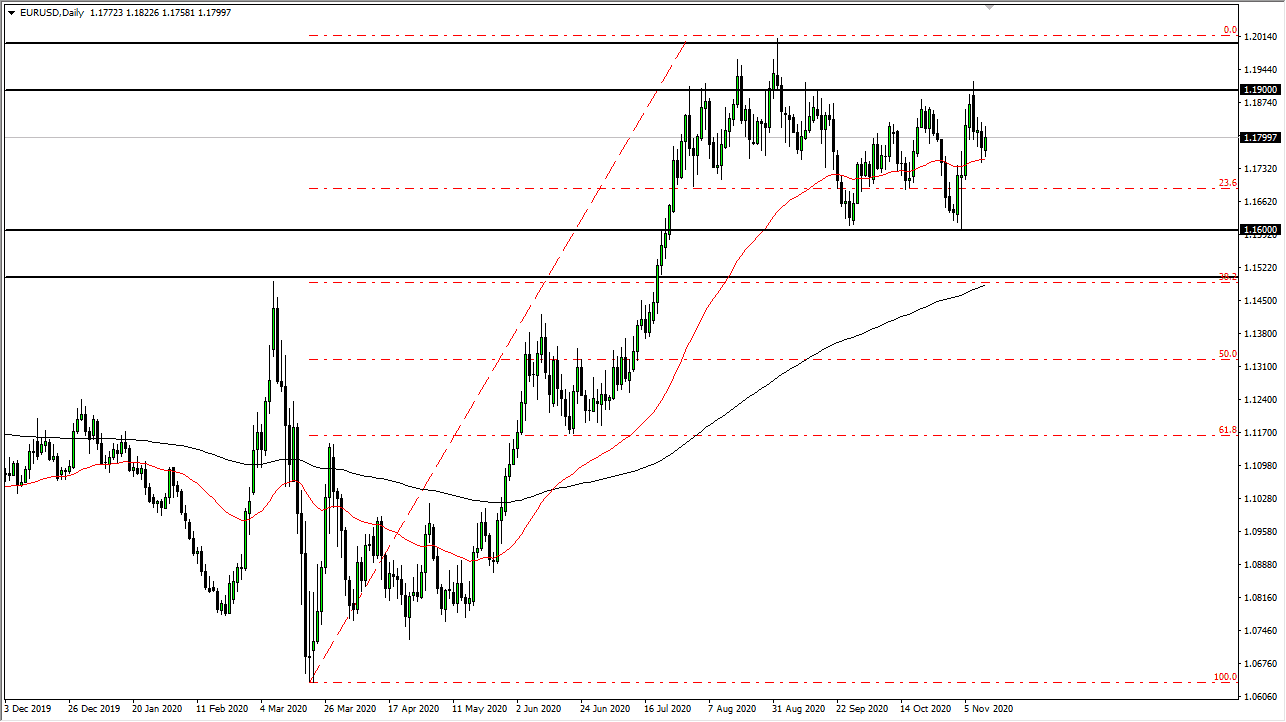 EUR/USD Forecast: Long-term Perspective