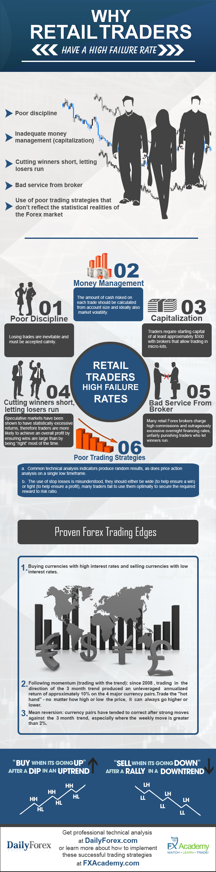 Why Retail Traders Fail (DailyForex.com)