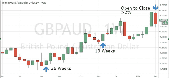 weekly time frame forex trading