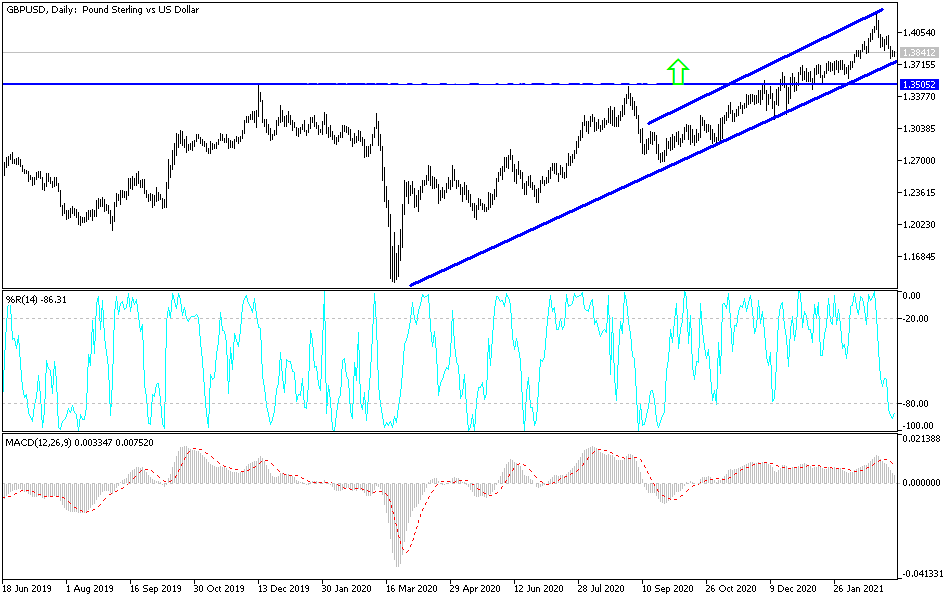 Grafik GBP / USD