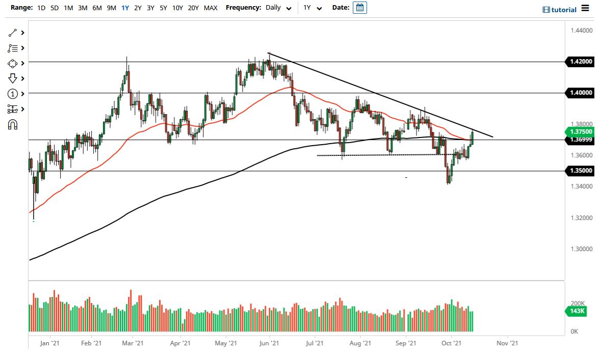 GBP/USD Technical Analysis: Bullish Channel Formation
