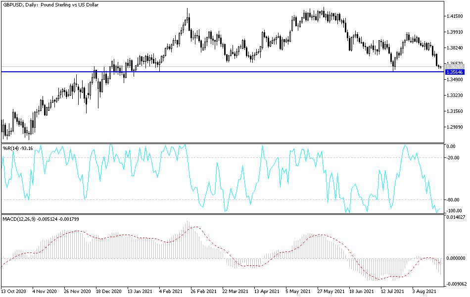 GBP/USD Technical Analysis: Important Bearish Breakouts