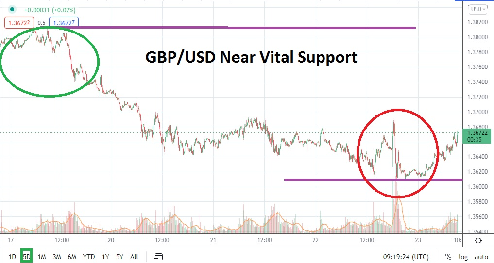 Long-Term Support Tested Amidst Nervous Sentiment