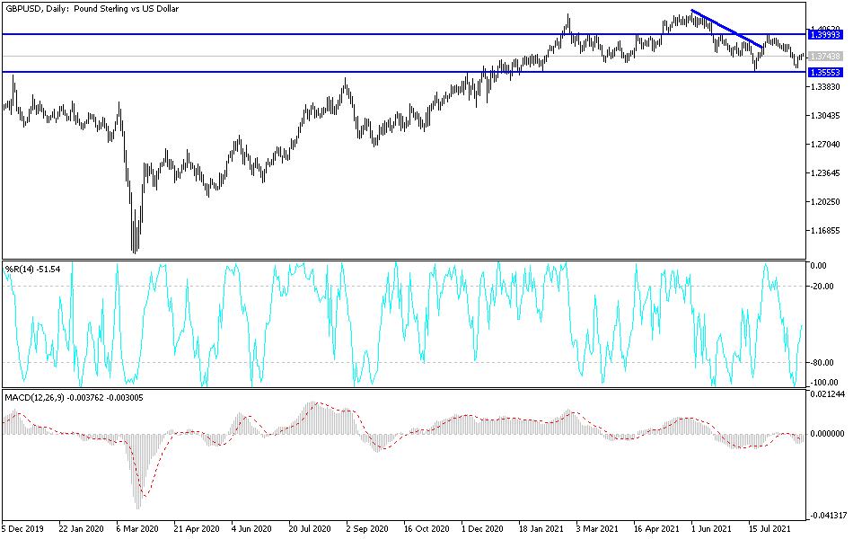 GBP/USD Technical Analysis: Weak Rebound Attempts