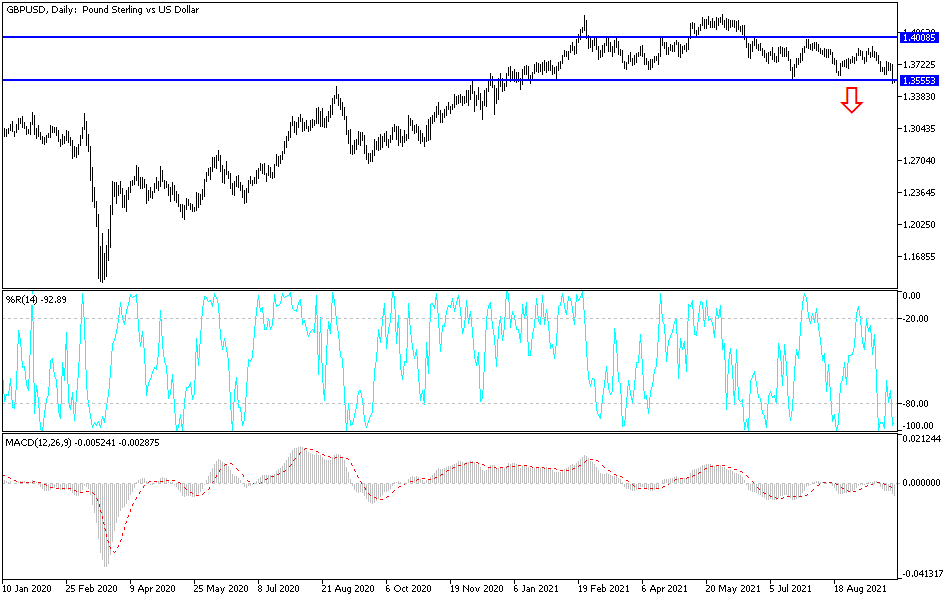 GBP/USD Technical Analysis: Worst Performance in Months