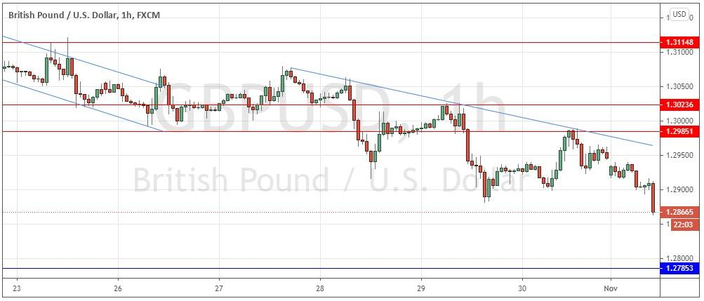 GBP/USD Forex Signal: Looking Bearish