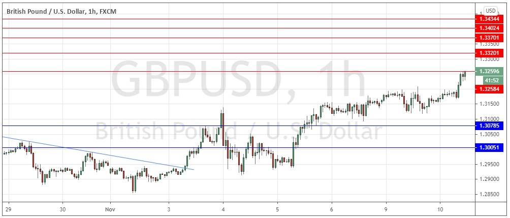 GBP/USD Forex Signal: Another New 2-Month High
