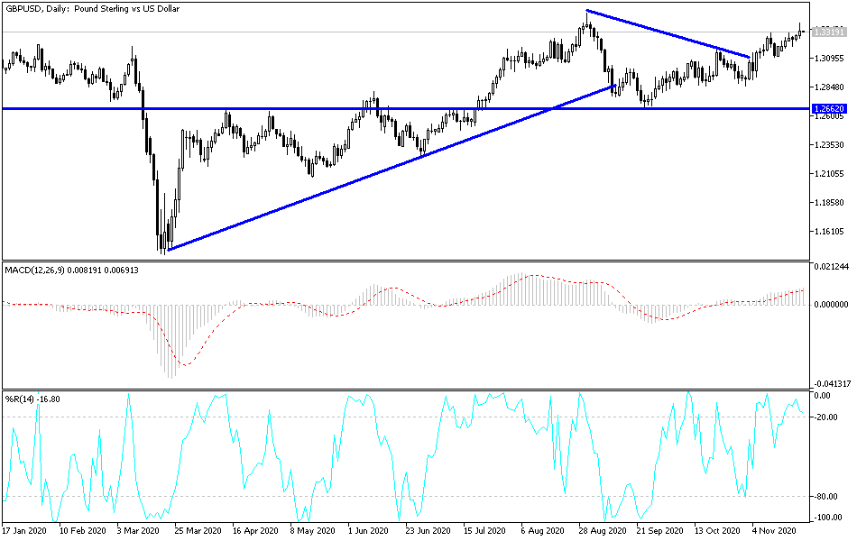 GBP/USD Technical Analysis: Facing USD Strength