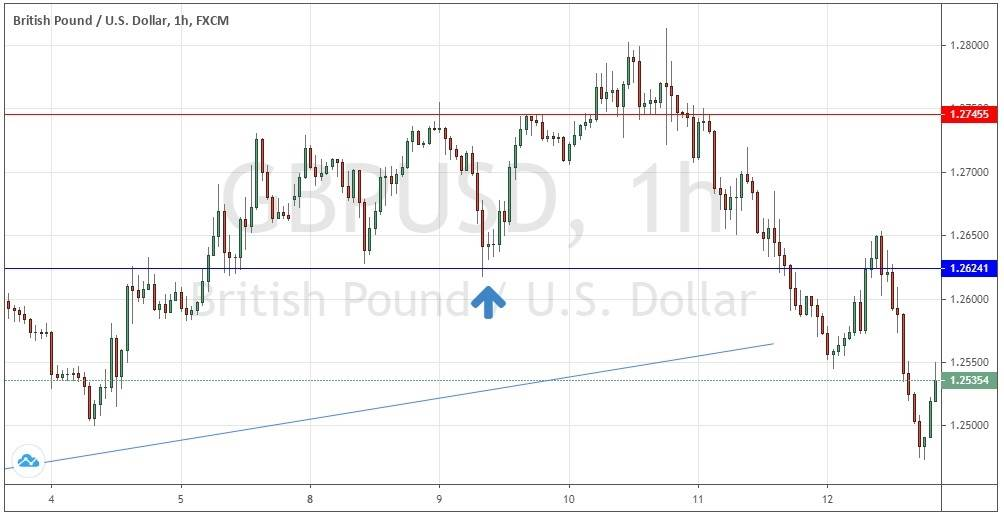 GBP/USD Hourly Price Chart for 3rd to 12th June 2020