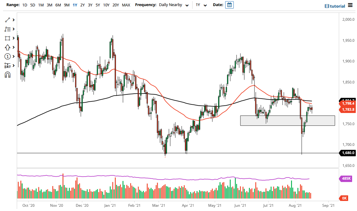Gold Markets Continue to Show Exhaustion