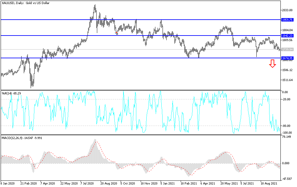 Gold Technical Analysis: Attempts to Stop Losses