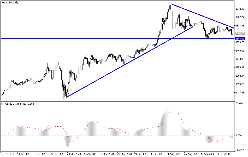 Gold Technical Analysis: When to Buy?